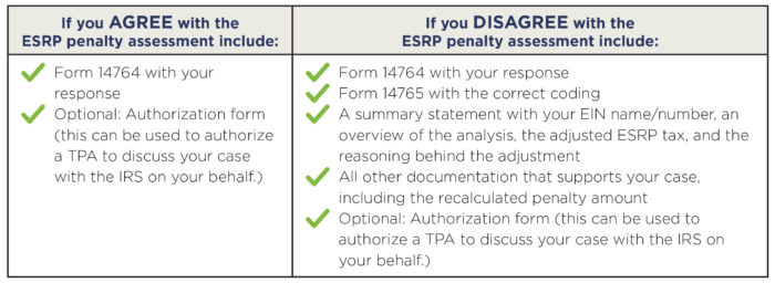 Checklist for responding to IRS penalties